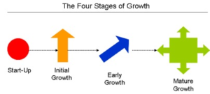 4 stages
